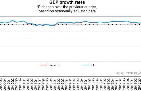 Eurozone Suffers Record Quarter Decline over Coronavirus Crisis