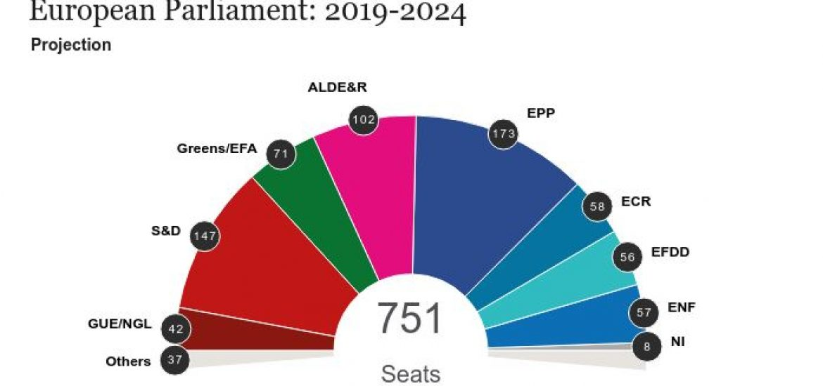 EPP, PES Fail to Win Majority in EU Parliament Elections for the First Time in 40 Years