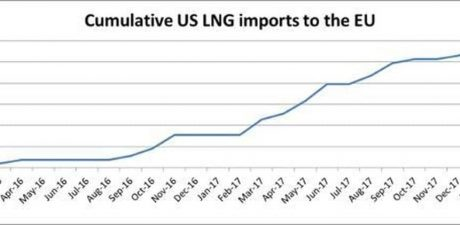 EU's Imports of US Liquefied Natural Gas Already on the Rise, European Commission Says
