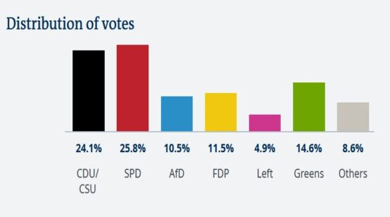 With Merkel Out, Germany's CDU Suffer Their Worst Result in Federal Election since World War II